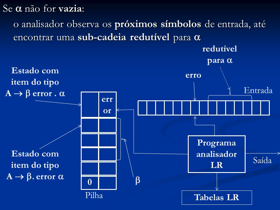 Se não for vazia: o analisador observa os próximos símbolos de entrada, até encontrar uma sub-cadeia redutível para o analisador observa os próximos s