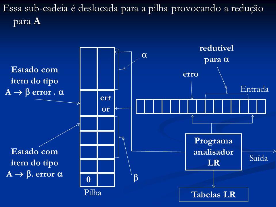 Essa sub-cadeia é deslocada para a pilha provocando a redução para A Programa analisador LR Entrada 0 Pilha Saída Tabelas LR erro Estado com item do t