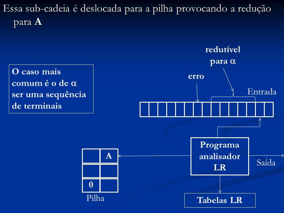 Essa sub-cadeia é deslocada para a pilha provocando a redução para A Programa analisador LR Entrada 0 Pilha Saída A Tabelas LR erro redutível para O c