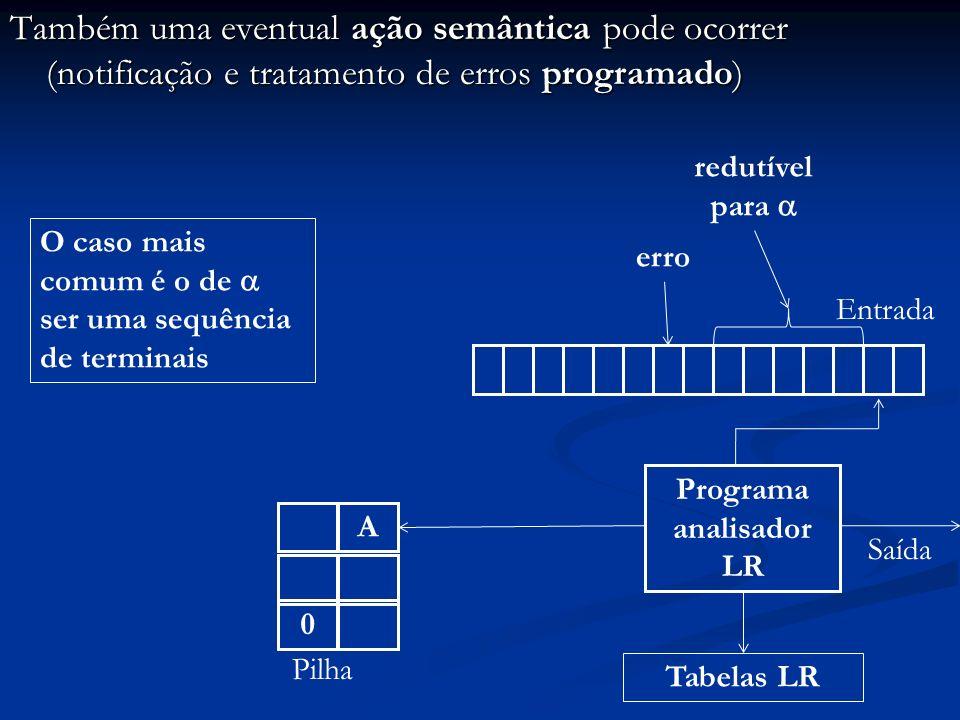 Também uma eventual ação semântica pode ocorrer (notificação e tratamento de erros programado) Programa analisador LR Entrada 0 Pilha Saída A Tabelas