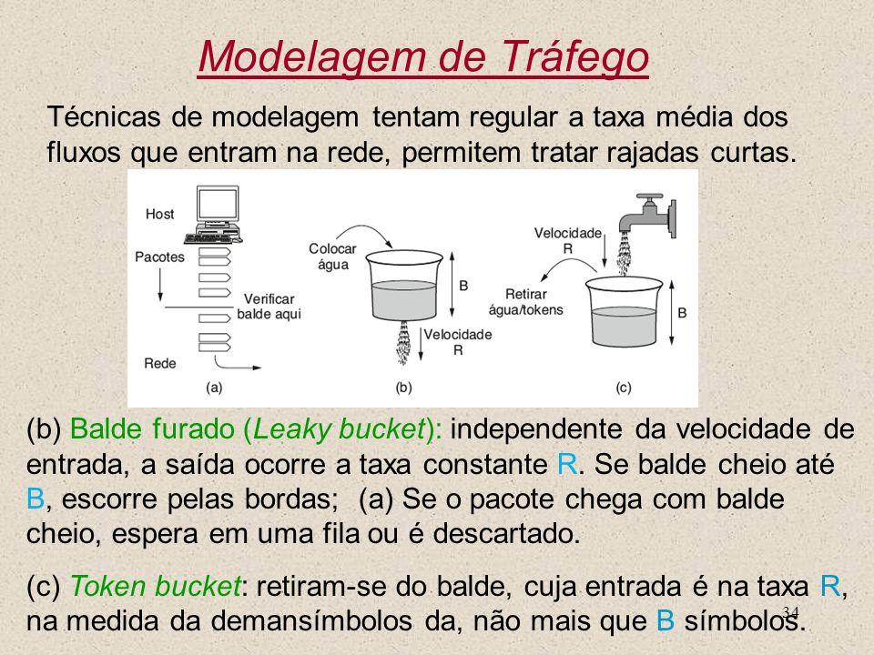 34 Modelagem de Tráfego (b) Balde furado (Leaky bucket): independente da velocidade de entrada, a saída ocorre a taxa constante R. Se balde cheio até