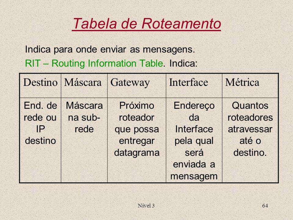Nível 364 Tabela de Roteamento Indica para onde enviar as mensagens. RIT – Routing Information Table. Indica: DestinoMáscaraGatewayInterfaceMétrica En