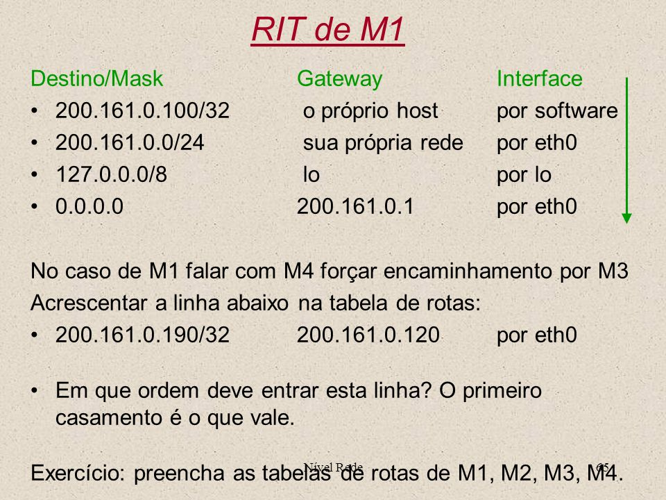 Nível Rede65 RIT de M1 Destino/MaskGatewayInterface 200.161.0.100/32 o próprio host por software 200.161.0.0/24 sua própria rede por eth0 127.0.0.0/8