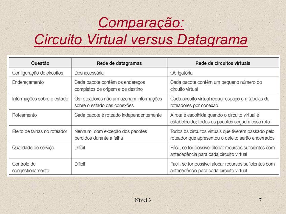 Nível 37 Comparação: Circuito Virtual versus Datagrama