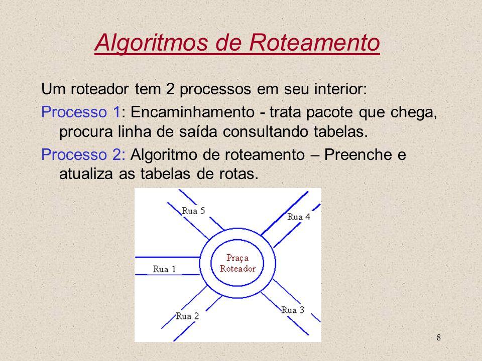 Nível 38 Algoritmos de Roteamento Um roteador tem 2 processos em seu interior: Processo 1: Encaminhamento - trata pacote que chega, procura linha de s