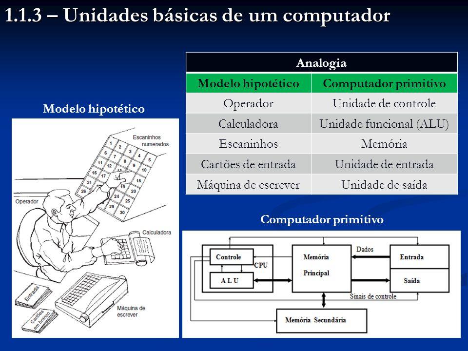 1.1.3 – Unidades básicas de um computador Analogia Modelo hipotéticoComputador primitivo OperadorUnidade de controle CalculadoraUnidade funcional (ALU