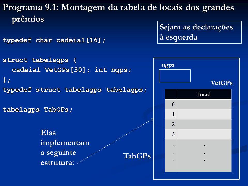 Programa 9.1: Montagem da tabela de locais dos grandes prêmios typedef char cadeia1[16]; struct tabelagps { cadeia1 VetGPs[30]; int ngps; }; typedef struct tabelagps tabelagps; tabelagps TabGPs; Sejam as declarações à esquerda Elas implementam a seguinte estrutura: local 0 1 2 3............