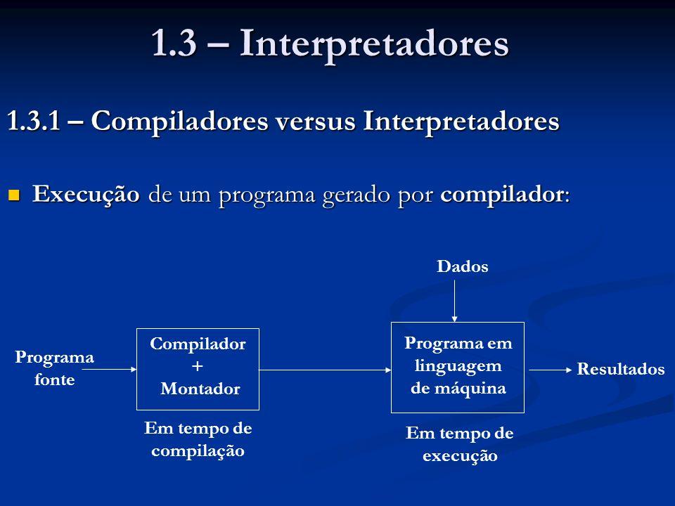 Execução de um programa interpretado: Execução de um programa interpretado: O interpretador faz análise léxica, sintática e semântica do programa-fonte, armazenando-o numa estrutura interna O interpretador faz análise léxica, sintática e semântica do programa-fonte, armazenando-o numa estrutura interna Em seguida, ele percorre a estrutura interna, executando as operações ali especificadas, consumindo os dados por elas pedidos Em seguida, ele percorre a estrutura interna, executando as operações ali especificadas, consumindo os dados por elas pedidos Programa fonte Programa numa estrutura interna Dados Resultados Módulo de análise e armazena- mento Módulo de execução Em Tempo de execução Interpretador