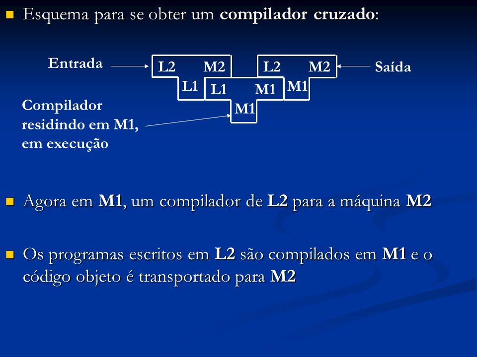 Esquema para se obter um compilador cruzado: Esquema para se obter um compilador cruzado: Agora em M1, um compilador de L2 para a máquina M2 Agora em