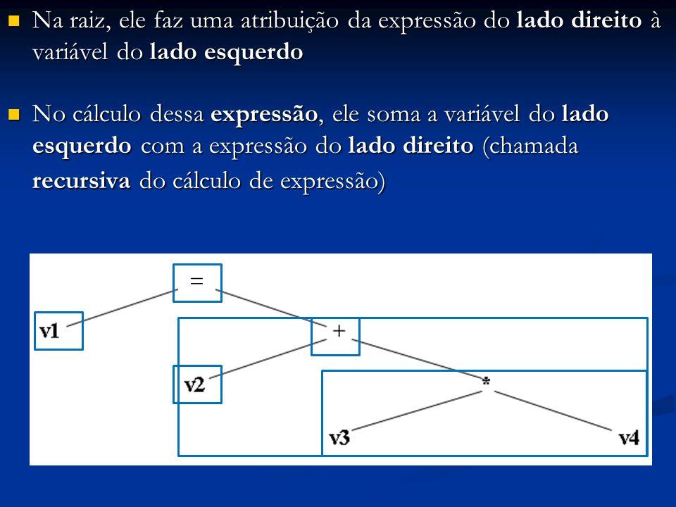 Na raiz, ele faz uma atribuição da expressão do lado direito à variável do lado esquerdo Na raiz, ele faz uma atribuição da expressão do lado direito