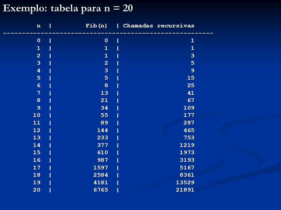 Exemplo: tabela para n = 20 n   Fib(n)   Chamadas recursivas n   Fib(n)   Chamadas recursivas--------------------------------------------------------