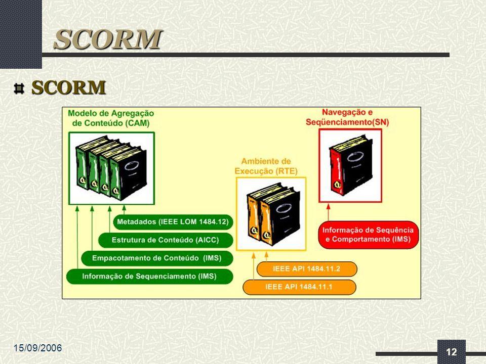 15/09/2006 12 SCORM SCORM