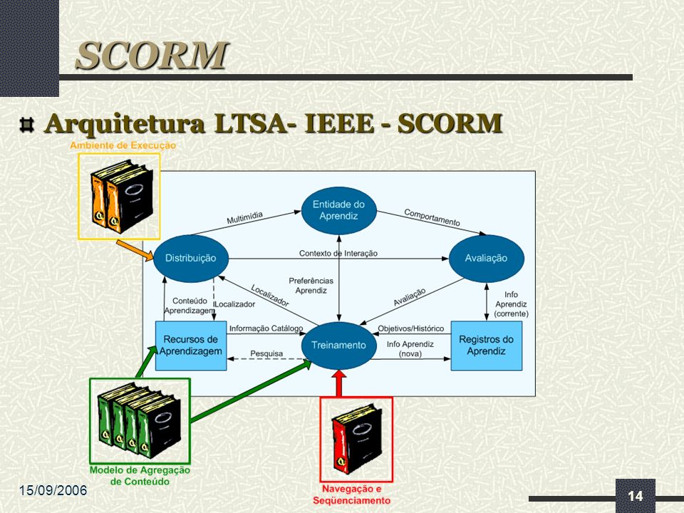 15/09/2006 14 Arquitetura LTSA- IEEE - SCORM SCORM
