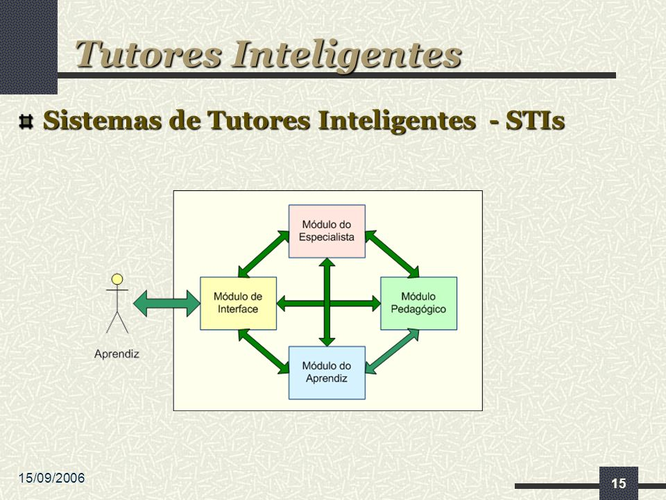 15/09/2006 15 Sistemas de Tutores Inteligentes - STIs Tutores Inteligentes