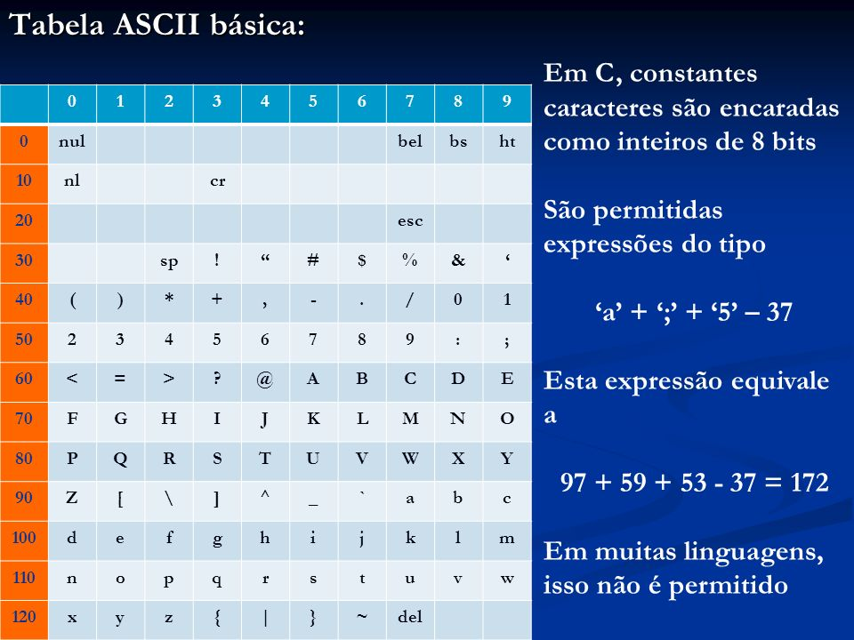 Tabela ASCII básica: 0123456789 0nulbelbsht 10nlcr 20esc 30sp!#$%& 40()*+,-./01 5023456789:; 60<=>?@ABCDE 70FGHIJKLMNO 80PQRSTUVWXY 90Z[\]^_`abc 100defghijklm 110nopqrstuvw 120xyz{|}~del Em C, constantes caracteres são encaradas como inteiros de 8 bits São permitidas expressões do tipo a + ; + 5 – 37 Esta expressão equivale a 97 + 59 + 53 - 37 = 172 Em muitas linguagens, isso não é permitido