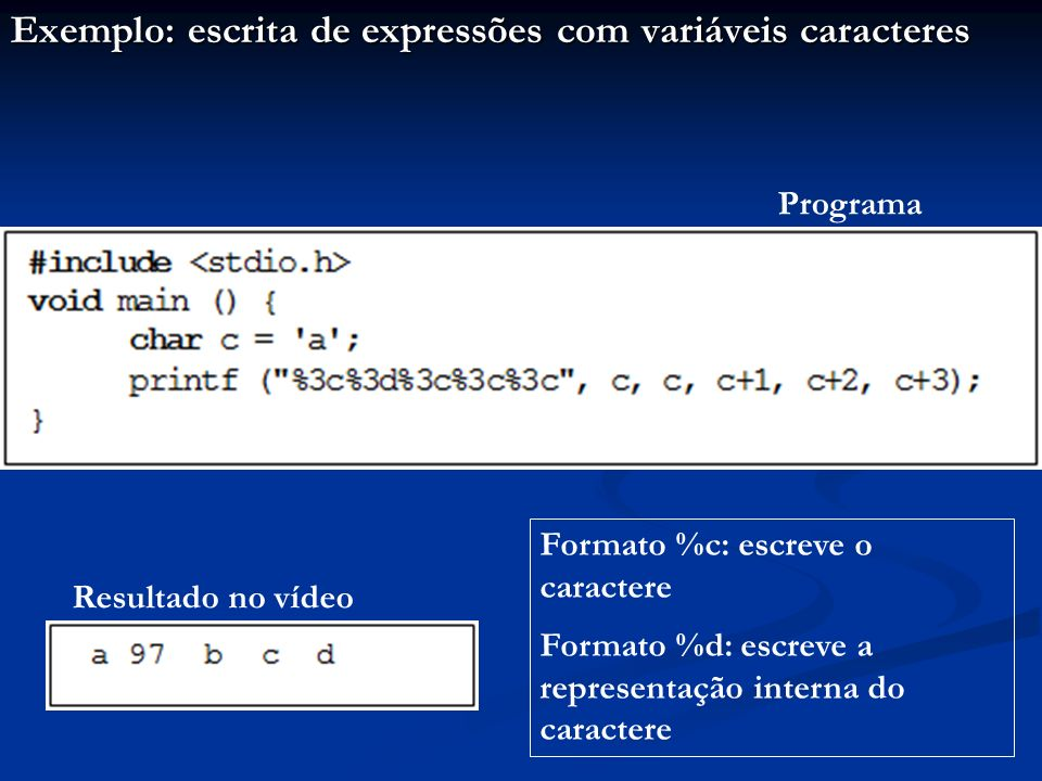 Exemplo: escrita de expressões com variáveis caracteres Programa Resultado no vídeo Formato %c: escreve o caractere Formato %d: escreve a representaçã