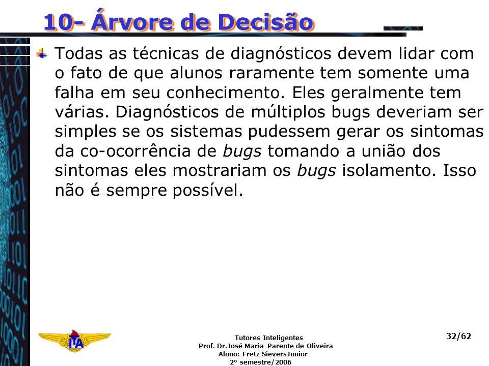 Tutores Inteligentes Prof. Dr.José Maria Parente de Oliveira Aluno: Fretz SieversJunior 2° semestre/2006 32/62 10- Árvore de Decisão Todas as técnicas