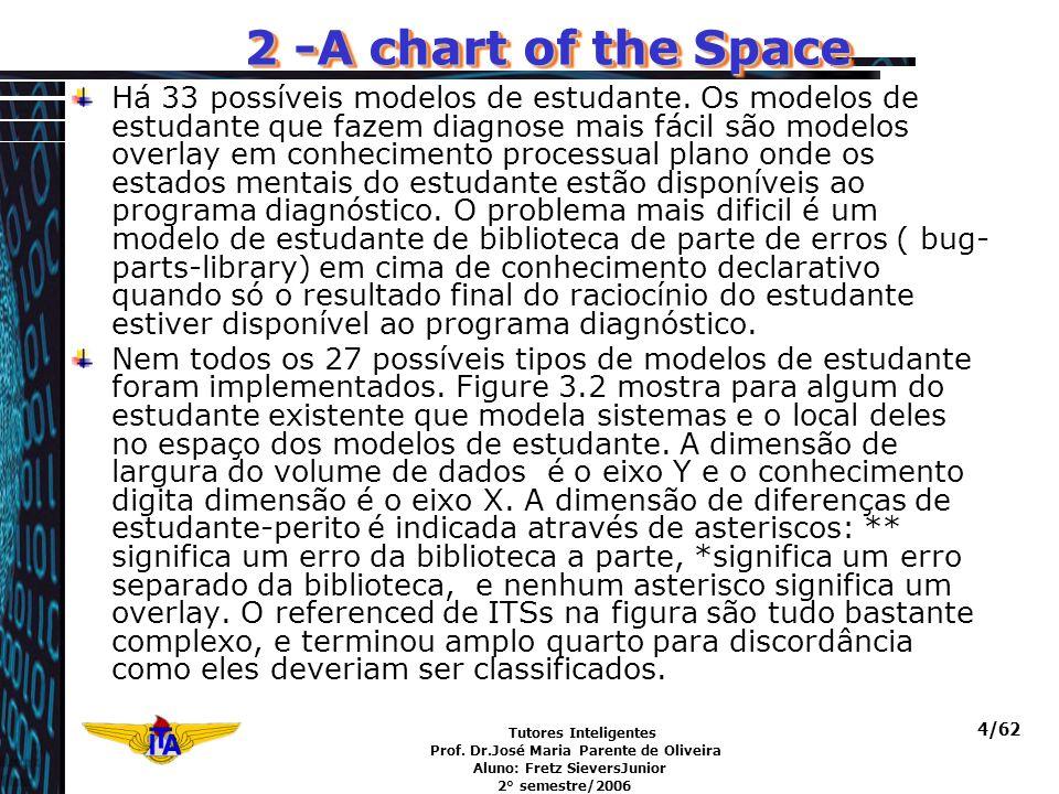 Tutores Inteligentes Prof. Dr.José Maria Parente de Oliveira Aluno: Fretz SieversJunior 2° semestre/2006 4/62 2 -A chart of the Space Há 33 possíveis