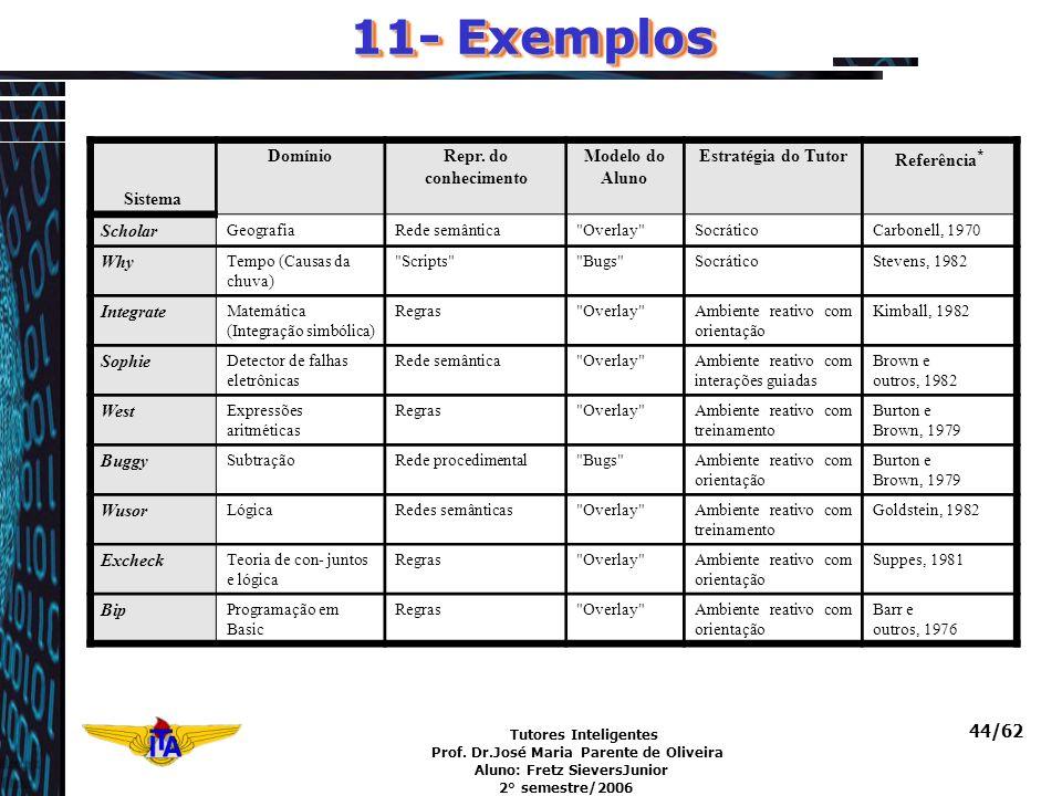 Tutores Inteligentes Prof. Dr.José Maria Parente de Oliveira Aluno: Fretz SieversJunior 2° semestre/2006 44/62 11- Exemplos Sistema DomínioRepr. do co