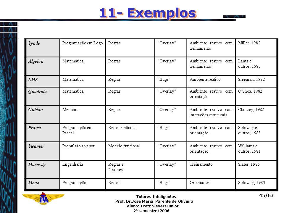 Tutores Inteligentes Prof. Dr.José Maria Parente de Oliveira Aluno: Fretz SieversJunior 2° semestre/2006 45/62 11- Exemplos Spade Programação em LogoR