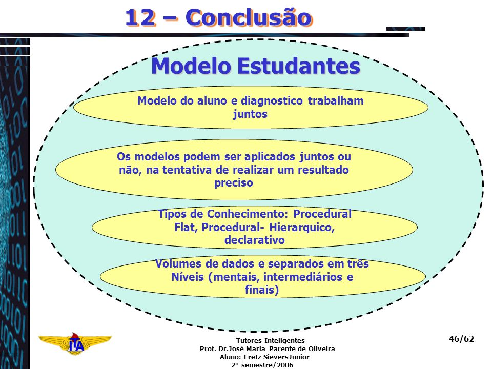 Tutores Inteligentes Prof. Dr.José Maria Parente de Oliveira Aluno: Fretz SieversJunior 2° semestre/2006 46/62 12 – Conclusão Modelo Estudantes Modelo