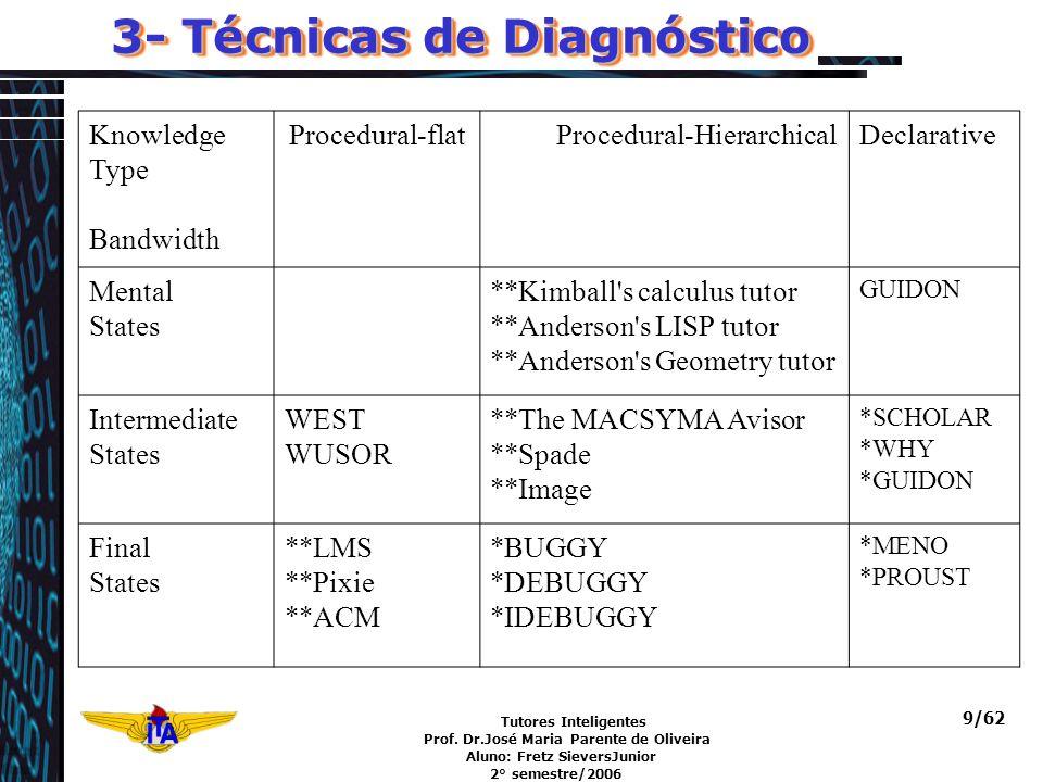 Tutores Inteligentes Prof. Dr.José Maria Parente de Oliveira Aluno: Fretz SieversJunior 2° semestre/2006 9/62 3- Técnicas de Diagnóstico Knowledge Typ