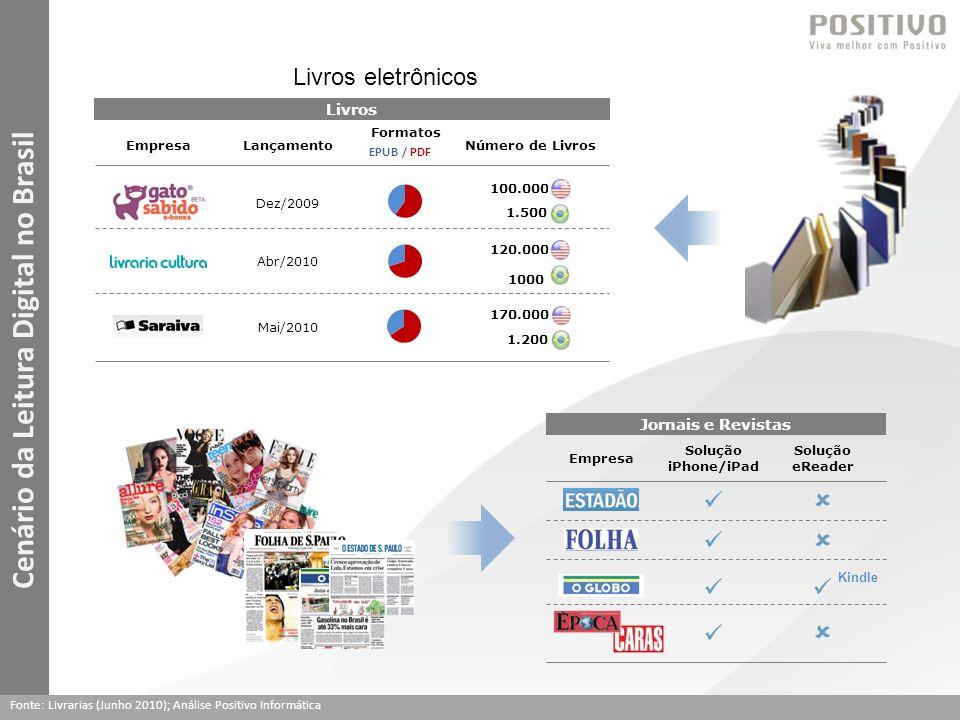 Cenário da Leitura Digital no Brasil Livros Empresa Dez/2009 LançamentoNúmero de Livros Abr/2010 Mai/2010 Formatos EPUB / PDF 120.000 1000 100.000 1.500 170.000 1.200 Jornais e Revistas Empresa Solução iPhone/iPad Solução eReader Kindle Fonte: Livrarias (Junho 2010); Análise Positivo Informática Livros eletrônicos
