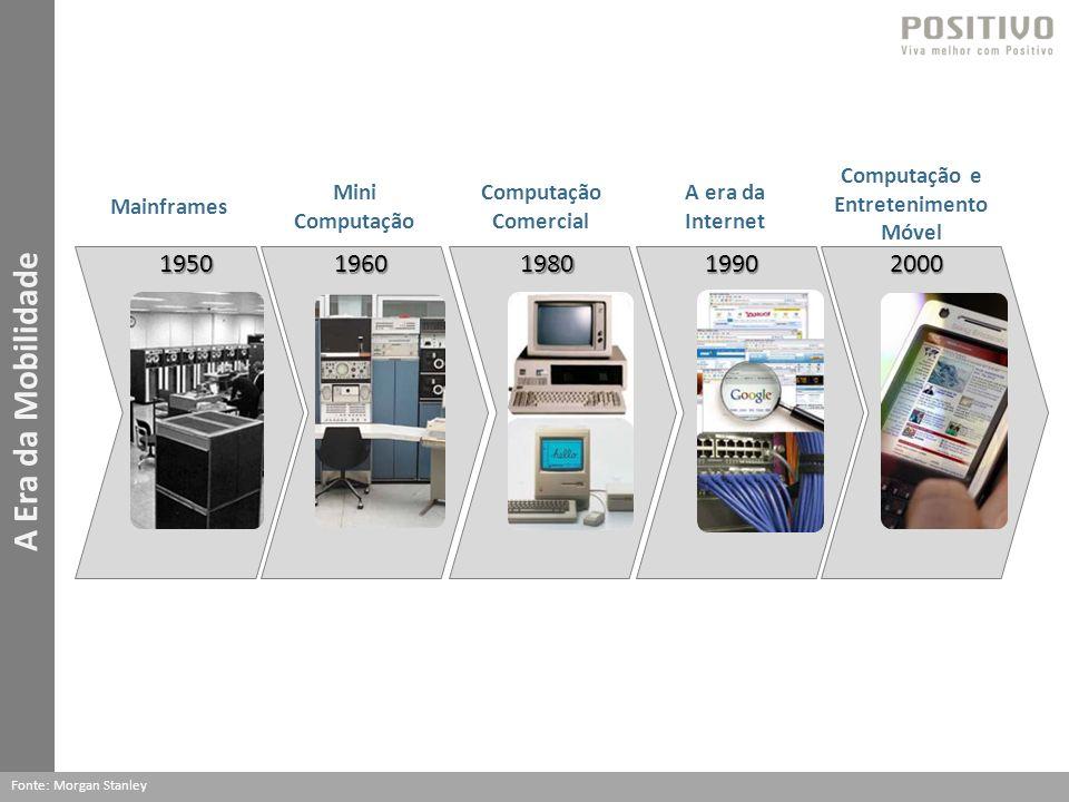 A Era da Mobilidade Fonte: Morgan Stanley 19801950196019902000 Mainframes Mini Computação Computação Comercial A era da Internet Computação e Entretenimento Móvel