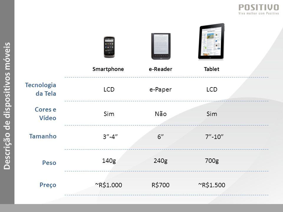 Tecnologia da Tela Tamanho Peso Preço Cores e Vídeo e-ReaderTabletSmartphone Comparação de dispositivos móveis LEITURA