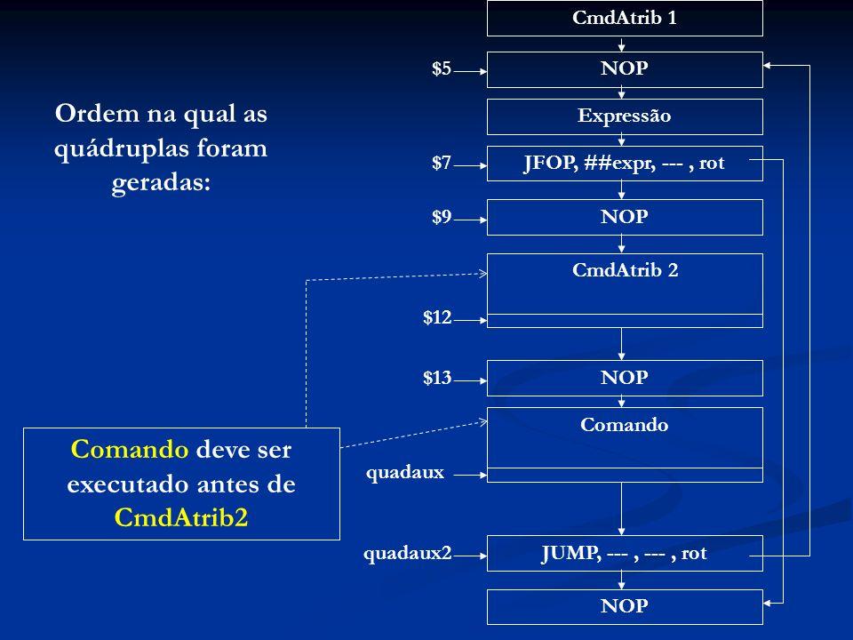 Ordem na qual as quádruplas foram geradas: Comando deve ser executado antes de CmdAtrib2 CmdAtrib 1 NOP Expressão JFOP, ##expr, ---, rot NOP CmdAtrib 2 $5 $7 $9 $12 NOP Comando JUMP, ---, ---, rot NOP $13 quadaux quadaux2