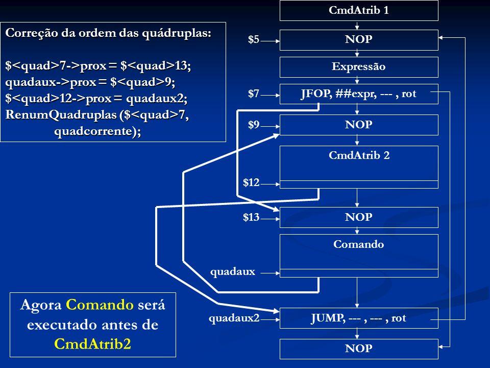 CmdAtrib 1 NOP Expressão JFOP, ##expr, ---, rot NOP CmdAtrib 2Comando JUMP, ---, ---, rot NOP $5 $7 $9 $12 $13 quadaux quadaux2 Agora Comando será executado antes de CmdAtrib2 Correção da ordem das quádruplas: $ 7->prox = $ 13; quadaux->prox = $ 9; $ 12->prox = quadaux2; RenumQuadruplas ($ 7, quadcorrente);