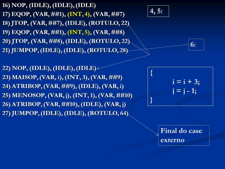 16) NOP, (IDLE), (IDLE), (IDLE) 17) EQOP, (VAR, ##1), (INT, 4), (VAR, ##7) 18) JTOP, (VAR, ##7), (IDLE), (ROTULO, 22) 19) EQOP, (VAR, ##1), (INT, 5), (VAR, ##8) 20) JTOP, (VAR, ##8), (IDLE), (ROTULO, 22) 21) JUMPOP, (IDLE), (IDLE), (ROTULO, 28) 22) NOP, (IDLE), (IDLE), (IDLE) 23) MAISOP, (VAR, i), (INT, 3), (VAR, ##9) 24) ATRIBOP, (VAR, ##9), (IDLE), (VAR, i) 25) MENOSOP, (VAR, j), (INT, 1), (VAR, ##10) 26) ATRIBOP, (VAR, ##10), (IDLE), (VAR, j) 27) JUMPOP, (IDLE), (IDLE), (ROTULO, 64) 4, 5: { i = i + 3; j = j - 1; } Final do case externo 6: