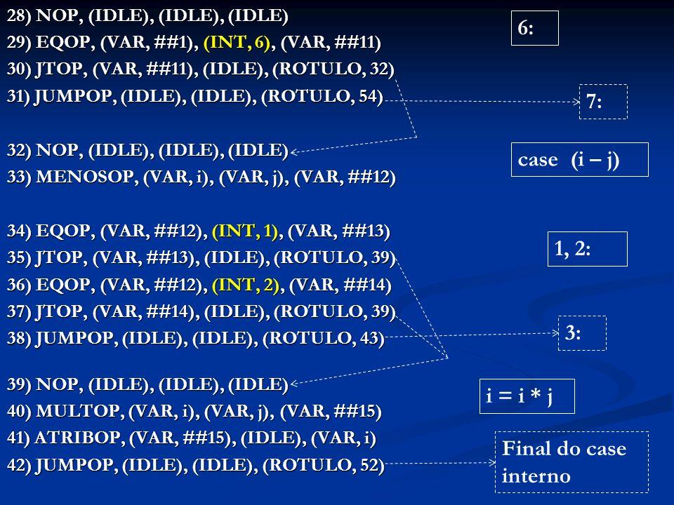 28) NOP, (IDLE), (IDLE), (IDLE) 29) EQOP, (VAR, ##1), (INT, 6), (VAR, ##11) 30) JTOP, (VAR, ##11), (IDLE), (ROTULO, 32) 31) JUMPOP, (IDLE), (IDLE), (ROTULO, 54) 32) NOP, (IDLE), (IDLE), (IDLE) 33) MENOSOP, (VAR, i), (VAR, j), (VAR, ##12) 33) MENOSOP, (VAR, i), (VAR, j), (VAR, ##12) 34) EQOP, (VAR, ##12), (INT, 1), (VAR, ##13) 35) JTOP, (VAR, ##13), (IDLE), (ROTULO, 39) 36) EQOP, (VAR, ##12), (INT, 2), (VAR, ##14) 37) JTOP, (VAR, ##14), (IDLE), (ROTULO, 39) 38) JUMPOP, (IDLE), (IDLE), (ROTULO, 43) 39) NOP, (IDLE), (IDLE), (IDLE) 40) MULTOP, (VAR, i), (VAR, j), (VAR, ##15) 41) ATRIBOP, (VAR, ##15), (IDLE), (VAR, i) 42) JUMPOP, (IDLE), (IDLE), (ROTULO, 52) 6: i = i * j Final do case interno case (i – j) 1, 2: 3: 7:
