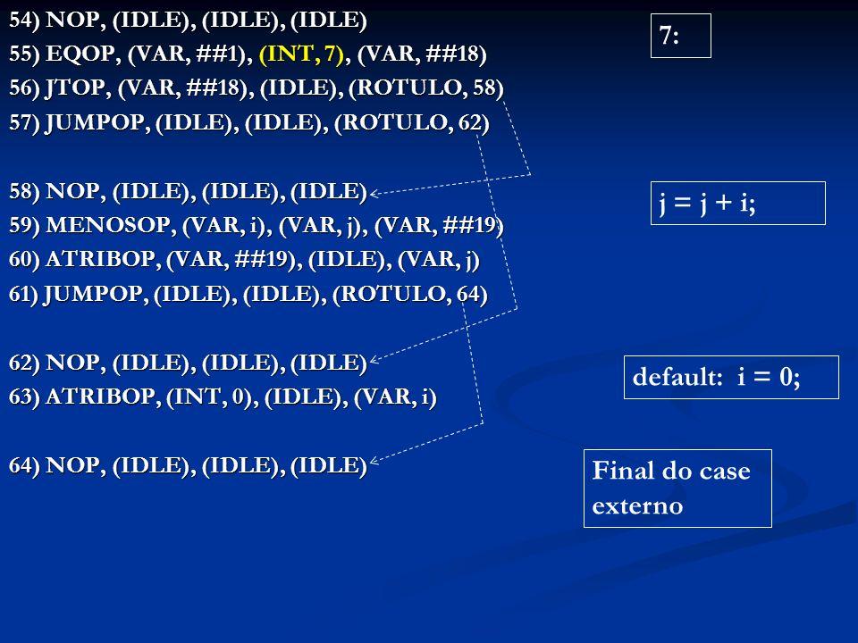 54) NOP, (IDLE), (IDLE), (IDLE) 55) EQOP, (VAR, ##1), (INT, 7), (VAR, ##18) 56) JTOP, (VAR, ##18), (IDLE), (ROTULO, 58) 57) JUMPOP, (IDLE), (IDLE), (ROTULO, 62) 57) JUMPOP, (IDLE), (IDLE), (ROTULO, 62) 58) NOP, (IDLE), (IDLE), (IDLE) 59) MENOSOP, (VAR, i), (VAR, j), (VAR, ##19) 60) ATRIBOP, (VAR, ##19), (IDLE), (VAR, j) 61) JUMPOP, (IDLE), (IDLE), (ROTULO, 64) 62) NOP, (IDLE), (IDLE), (IDLE) 63) ATRIBOP, (INT, 0), (IDLE), (VAR, i) 64) NOP, (IDLE), (IDLE), (IDLE) 7: j = j + i; default: i = 0; Final do case externo