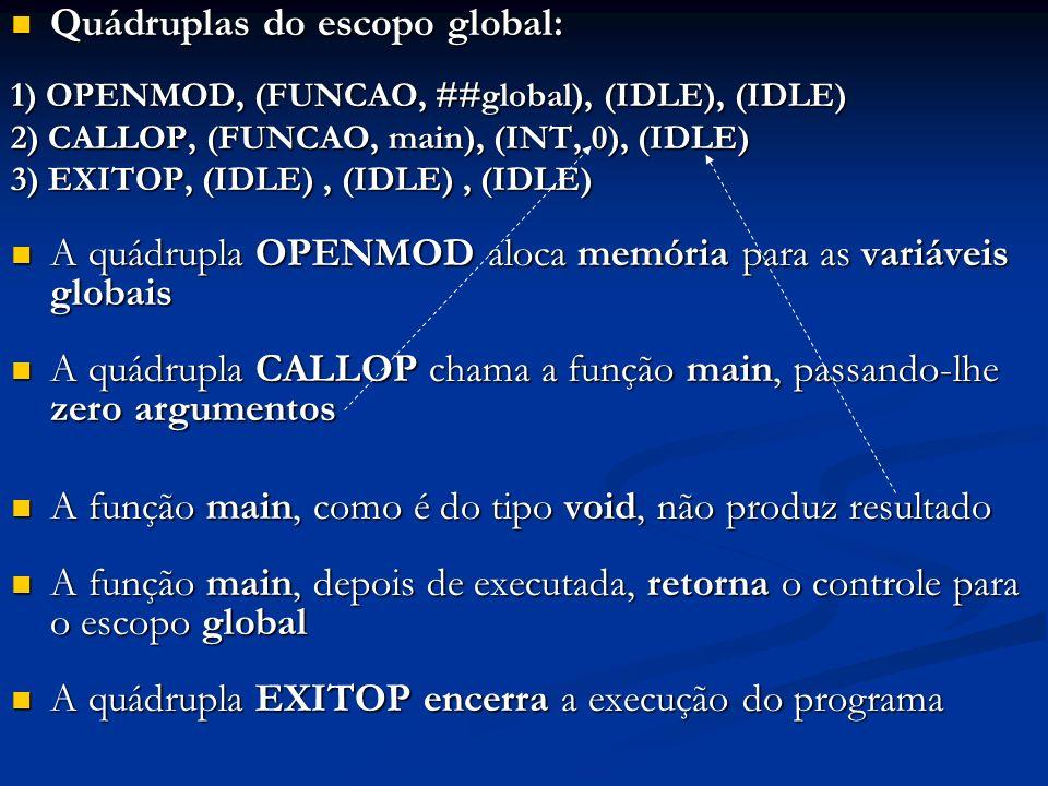 Quádruplas do escopo global: Quádruplas do escopo global: 1) OPENMOD, (FUNCAO, ##global), (IDLE), (IDLE) 2) CALLOP, (FUNCAO, main), (INT, 0), (IDLE) 3) EXITOP, (IDLE), (IDLE), (IDLE) A quádrupla OPENMOD aloca memória para as variáveis globais A quádrupla OPENMOD aloca memória para as variáveis globais A quádrupla CALLOP chama a função main, passando-lhe zero argumentos A quádrupla CALLOP chama a função main, passando-lhe zero argumentos A função main, como é do tipo void, não produz resultado A função main, como é do tipo void, não produz resultado A função main, depois de executada, retorna o controle para o escopo global A função main, depois de executada, retorna o controle para o escopo global A quádrupla EXITOP encerra a execução do programa A quádrupla EXITOP encerra a execução do programa