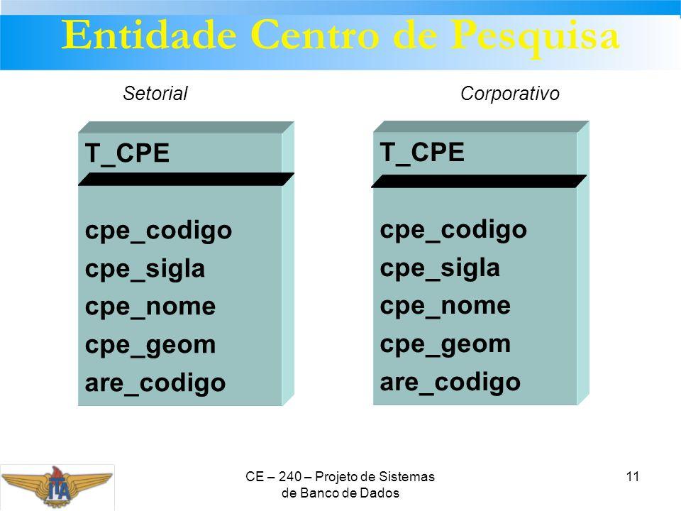 CE – 240 – Projeto de Sistemas de Banco de Dados 11 T_CPE cpe_codigo cpe_sigla cpe_nome cpe_geom are_codigo T_CPE cpe_codigo cpe_sigla cpe_nome cpe_ge