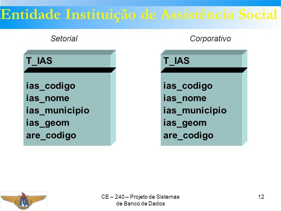 CE – 240 – Projeto de Sistemas de Banco de Dados 12 T_IAS ias_codigo ias_nome ias_municipio ias_geom are_codigo T_IAS ias_codigo ias_nome ias_municipi