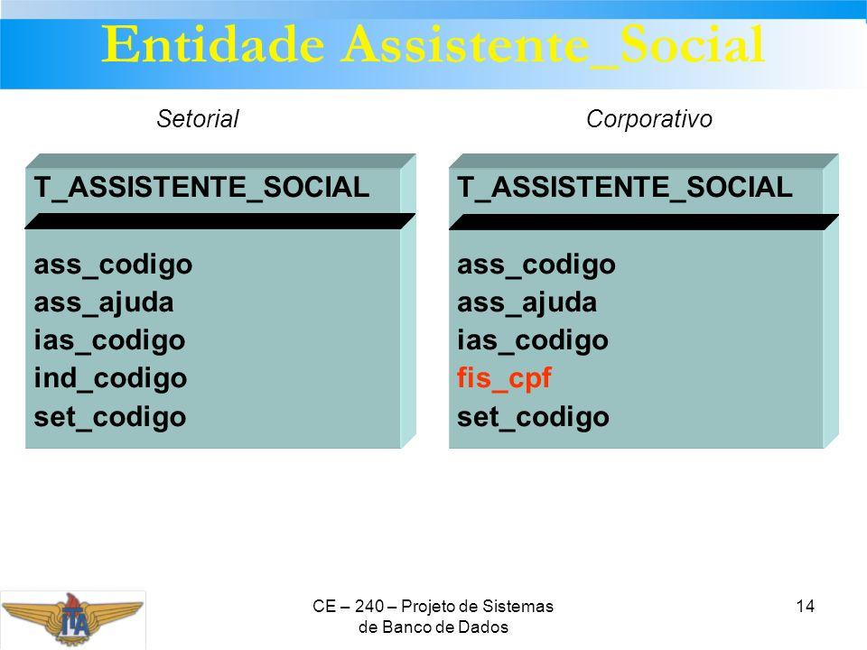 CE – 240 – Projeto de Sistemas de Banco de Dados 14 T_ASSISTENTE_SOCIAL ass_codigo ass_ajuda ias_codigo fis_cpf set_codigo T_ASSISTENTE_SOCIAL ass_cod