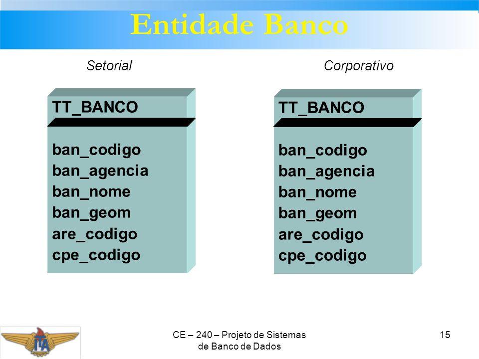 CE – 240 – Projeto de Sistemas de Banco de Dados 15 TT_BANCO ban_codigo ban_agencia ban_nome ban_geom are_codigo cpe_codigo TT_BANCO ban_codigo ban_ag