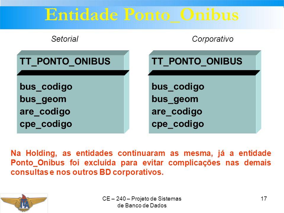 CE – 240 – Projeto de Sistemas de Banco de Dados 17 TT_PONTO_ONIBUS bus_codigo bus_geom are_codigo cpe_codigo TT_PONTO_ONIBUS bus_codigo bus_geom are_