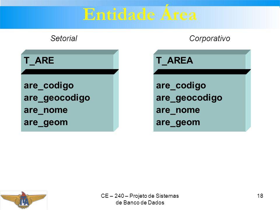 CE – 240 – Projeto de Sistemas de Banco de Dados 18 T_ARE are_codigo are_geocodigo are_nome are_geom T_AREA are_codigo are_geocodigo are_nome are_geom