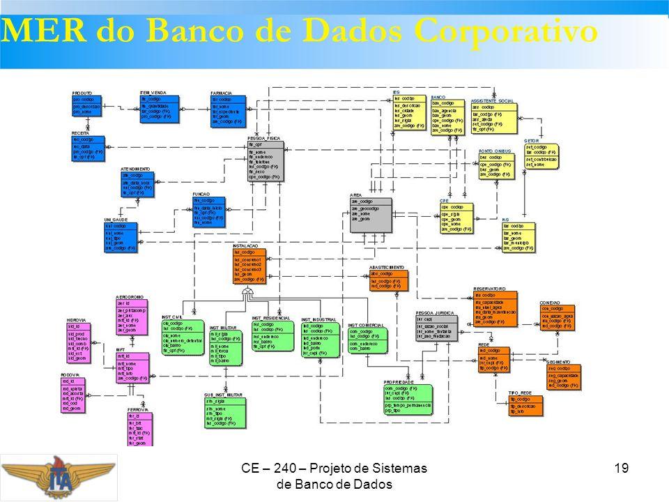 CE – 240 – Projeto de Sistemas de Banco de Dados 19 MER do Banco de Dados Corporativo