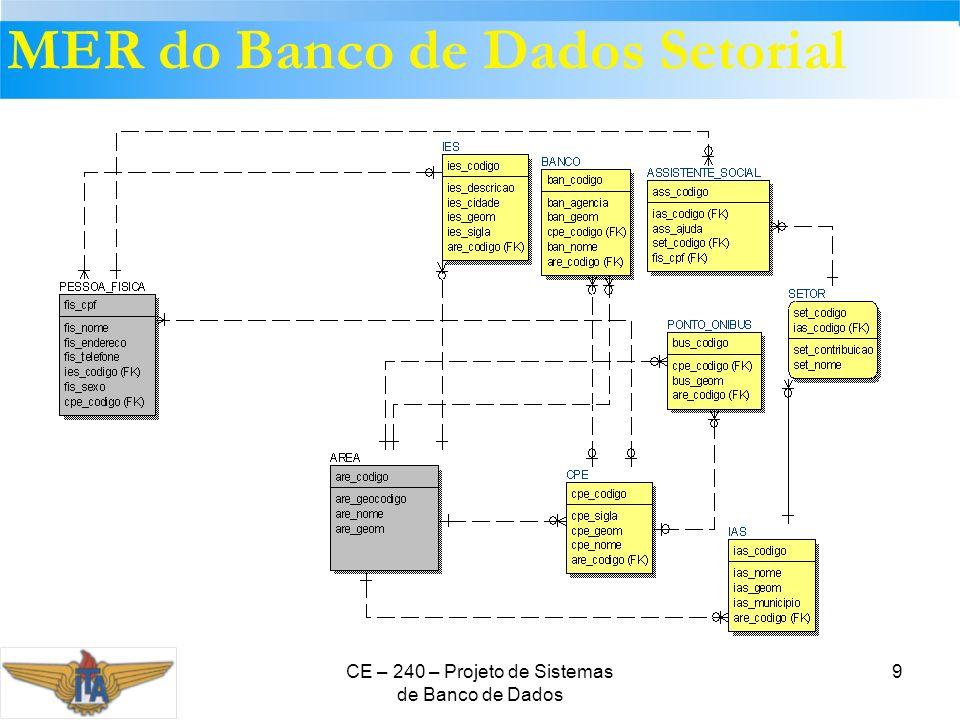 CE – 240 – Projeto de Sistemas de Banco de Dados 9 MER do Banco de Dados Setorial