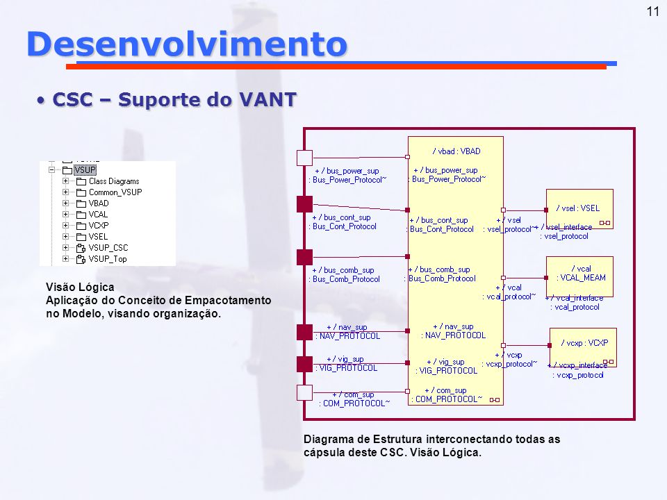 11Desenvolvimento CSC – Suporte do VANT CSC – Suporte do VANT Visão Lógica Aplicação do Conceito de Empacotamento no Modelo, visando organização. Diag