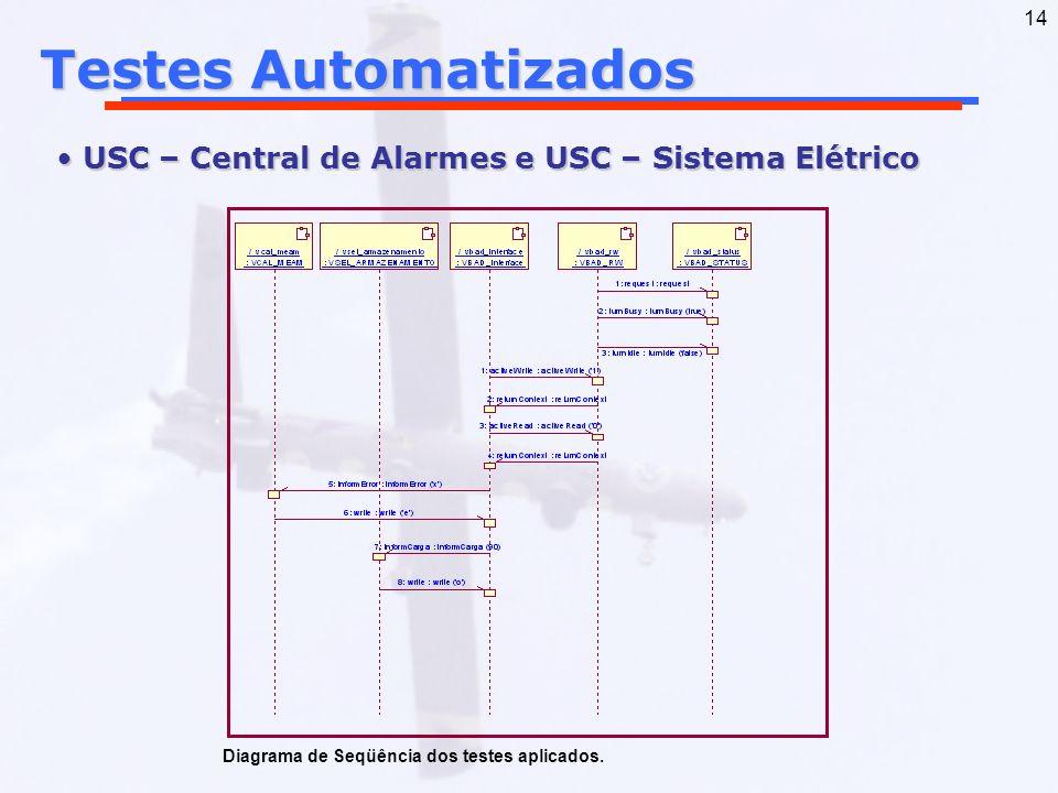 14 Testes Automatizados USC – Central de Alarmes e USC – Sistema Elétrico USC – Central de Alarmes e USC – Sistema Elétrico Diagrama de Seqüência dos