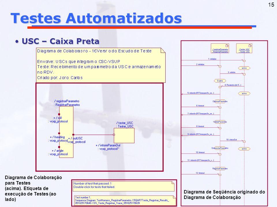 15 Testes Automatizados USC – Caixa Preta USC – Caixa Preta Diagrama de Colaboração para Testes (acima). Etiqueta de execução de Testes (ao lado) Diag