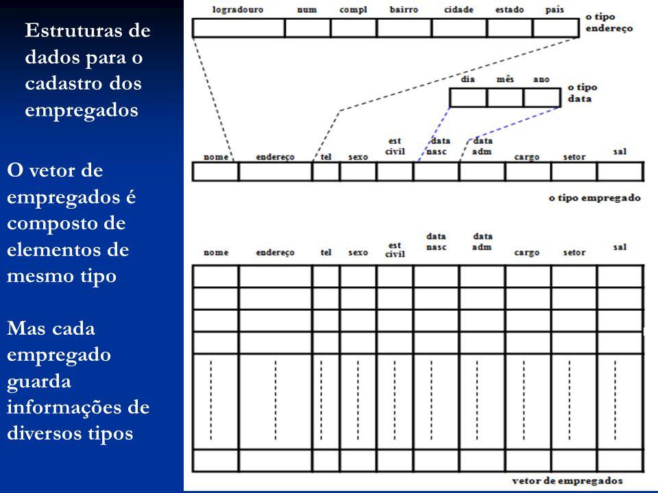 Estruturas de dados para o cadastro dos empregados O vetor de empregados é composto de elementos de mesmo tipo Mas cada empregado guarda informações de diversos tipos