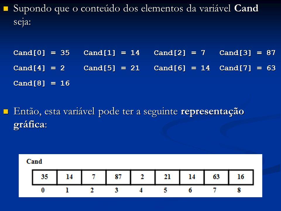 Supondo que o conteúdo dos elementos da variável Cand seja: Supondo que o conteúdo dos elementos da variável Cand seja: Cand[0] = 35 Cand[1] = 14 Cand