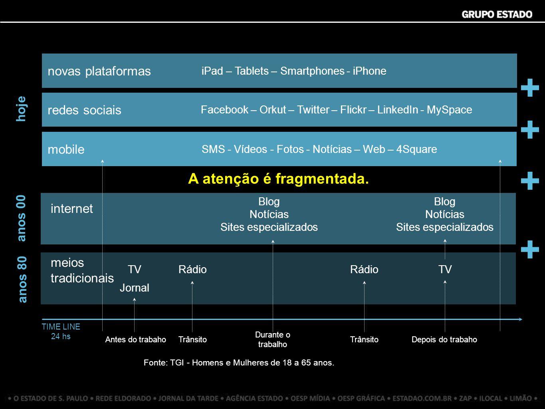 A notícia transita pelas plataformas.O consumo de informação e entretenimento é multiplataforma.