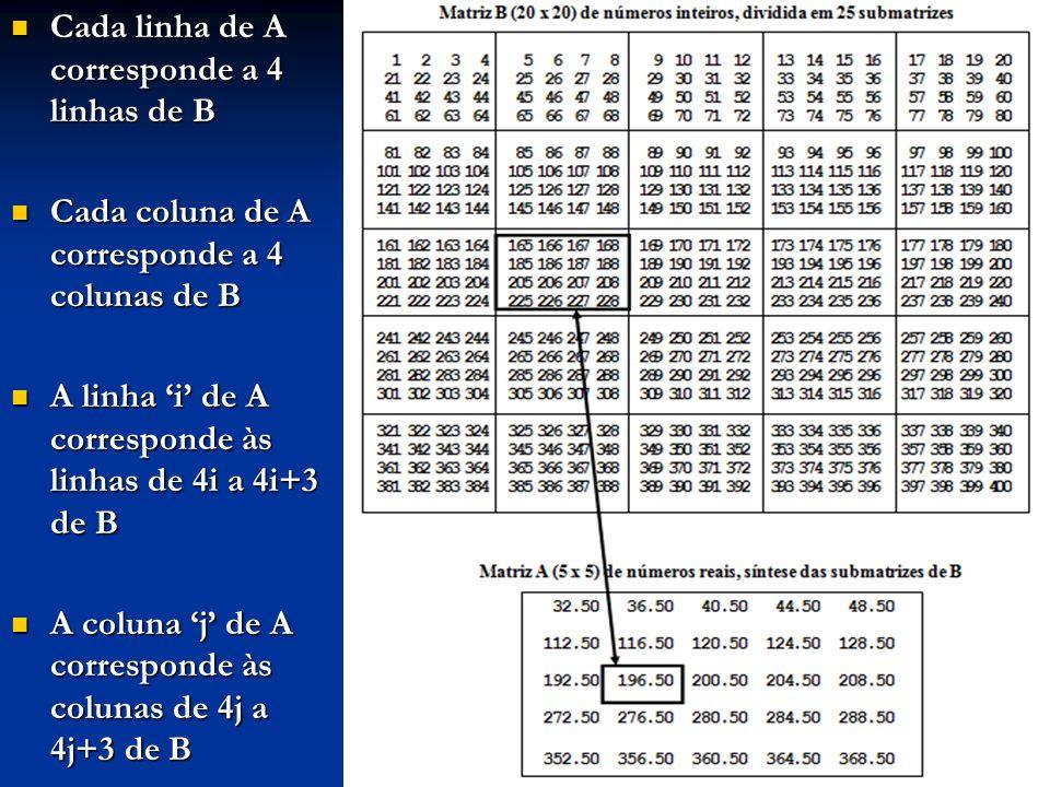 Cada linha de A corresponde a 4 linhas de B Cada linha de A corresponde a 4 linhas de B Cada coluna de A corresponde a 4 colunas de B Cada coluna de A